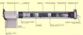 Mô hình motor ống cửa cuốn